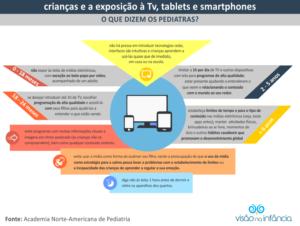 Infográfico com orientações sobre uso de dispositivos eletrônicos por crianças