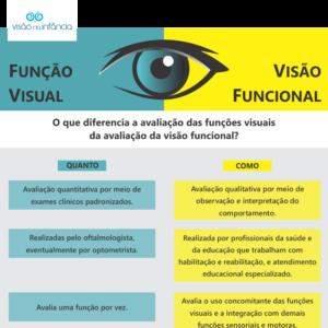 Quadro compara conceitos de função visual e visão funcional